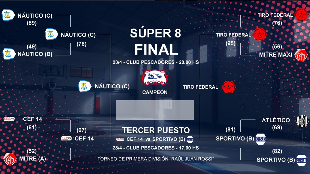 Básquet: Tiro Federal-Náutico, la final