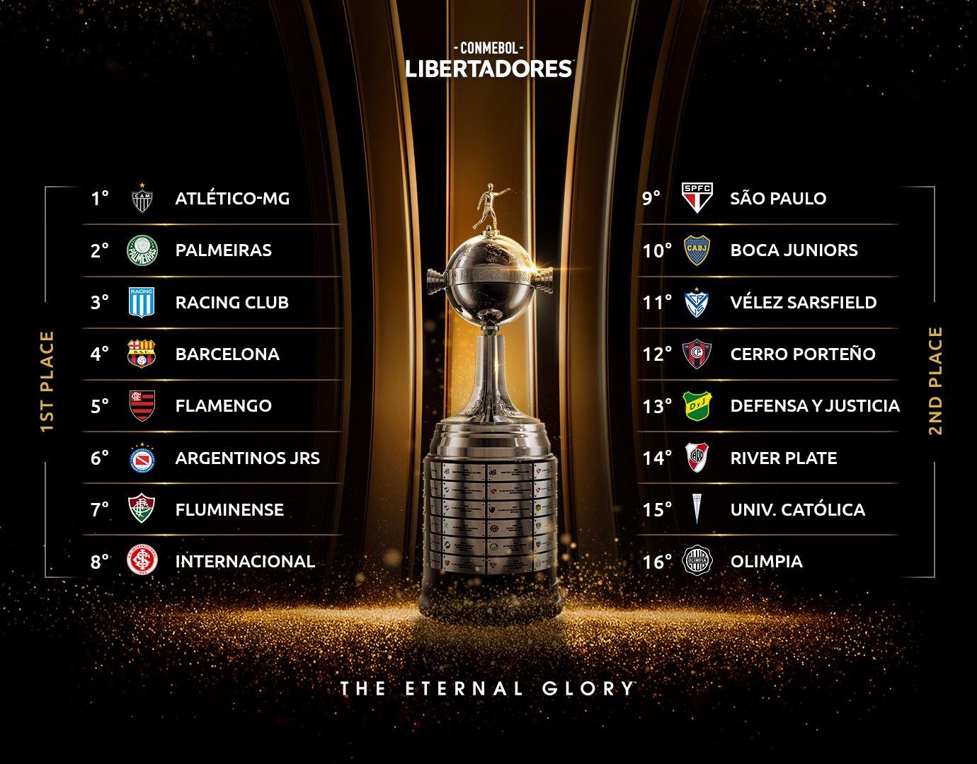 En este momento estás viendo Copa Libertadores: todos los clasificados a octavos de final